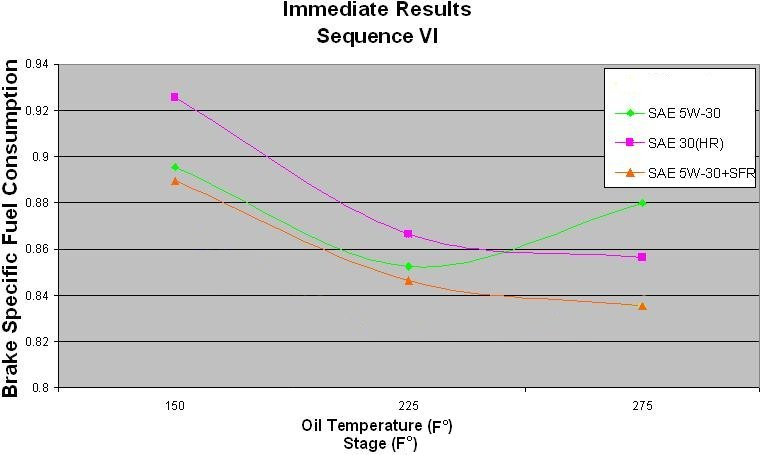 Oil Additives Lubricants And Fuel Additives Sfr Corporation